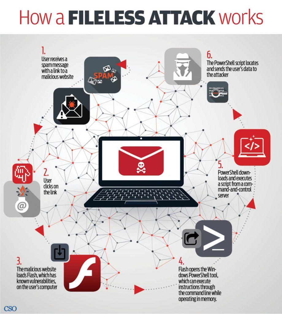 Warning: Fileless Attacks Are Rising